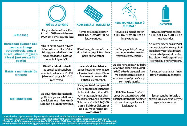 Fogamzásgátlás: tabletta, óvszer, hüvelygyűrű, spirál - Mennyire nyújtanak védelmet? Milyen mellékhatásaik vannak?