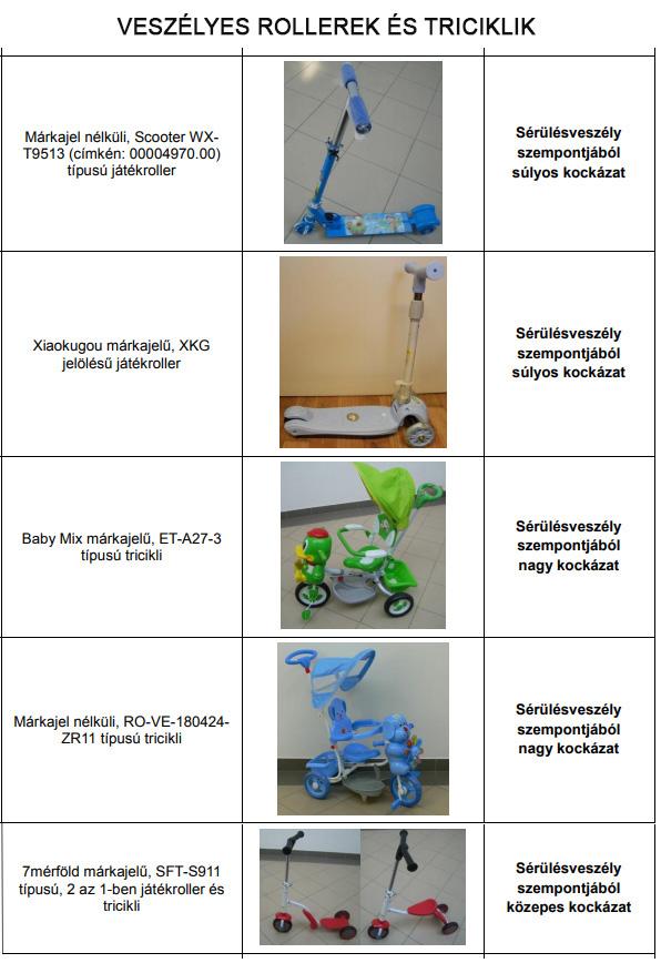 Etetőszékek, bébikompok, rollerek, triciklik, utazóágyak tesztje - Mutatjuk, melyik termékek buktak meg a vizsgálaton