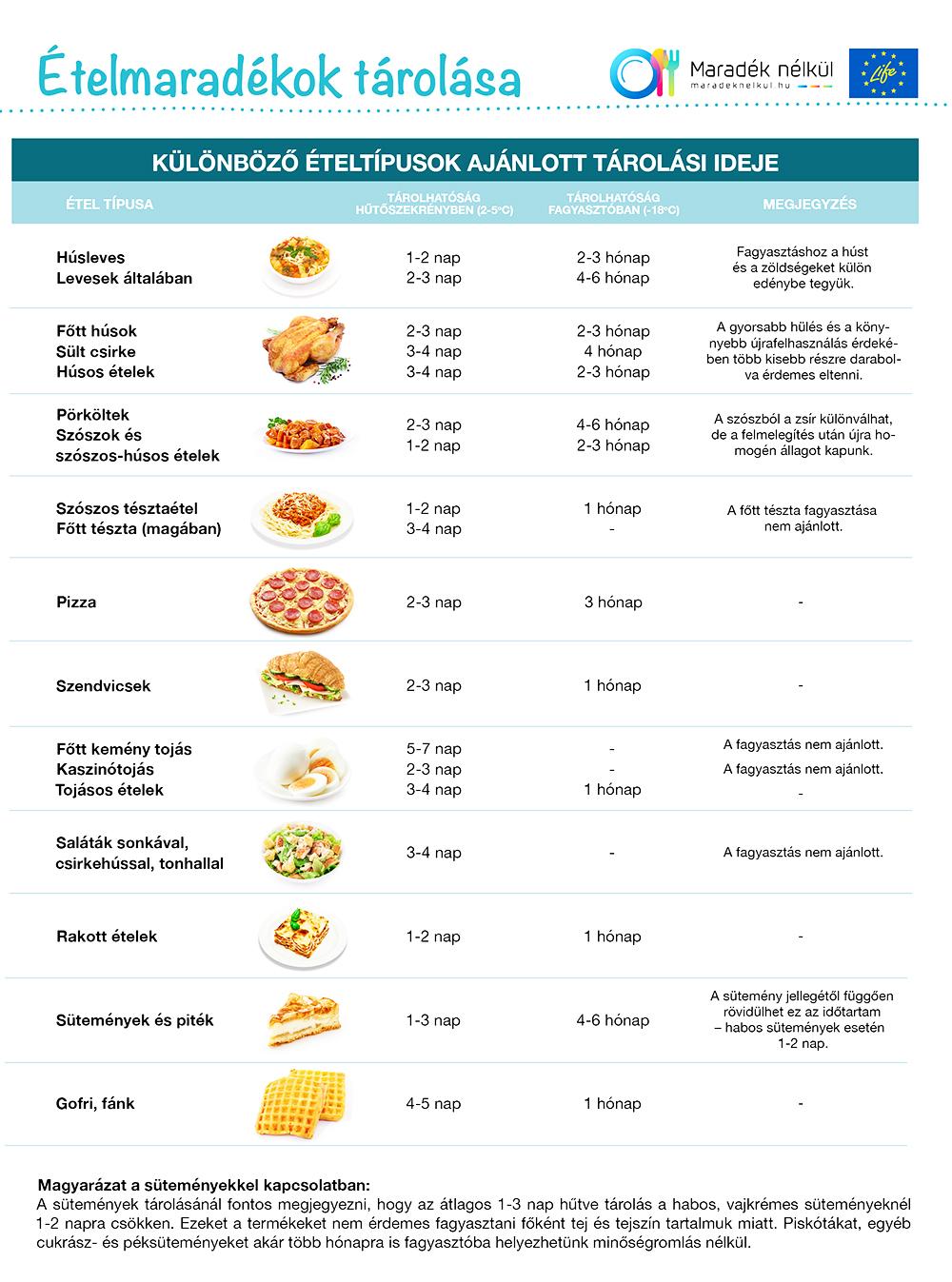 Élelmiszerek tárolása, fagyasztása: Mit kell hűtőbe tenni és mit felesleges? Mennyi ideig állnak el az egyes élelmiszerek?