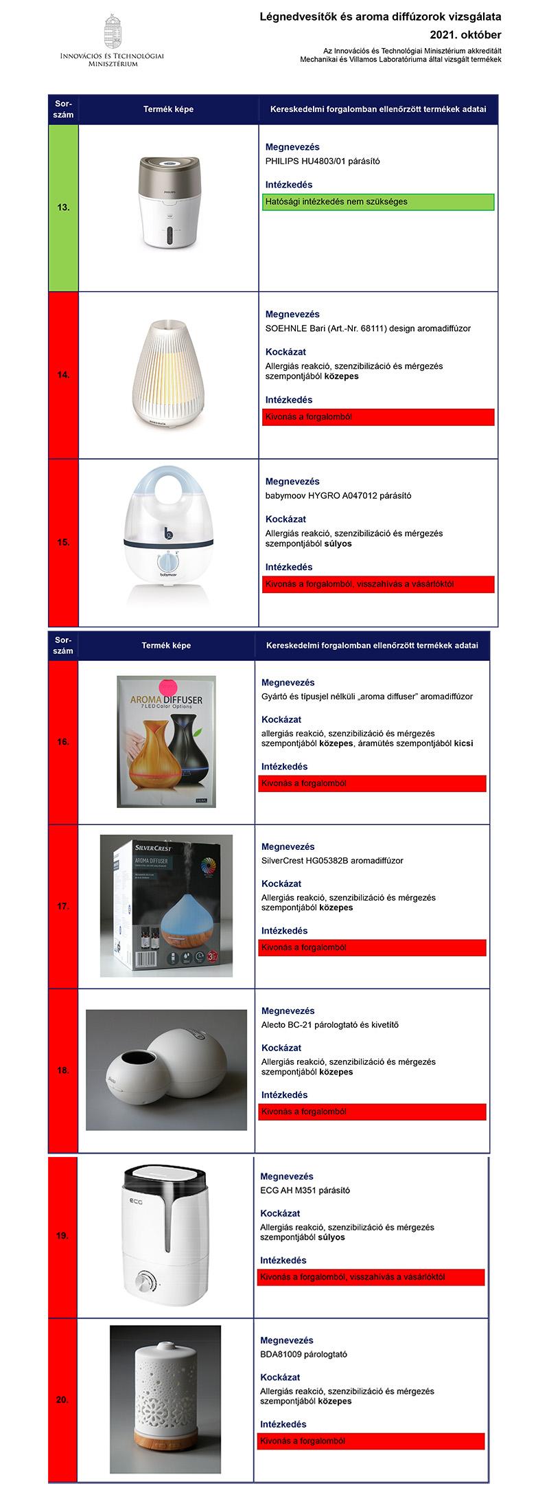 Párásító készülékek tesztje: 20 termékből csak 3 felelt meg a fogyasztóvédelem vizsgálatán, mutatjuk a listát